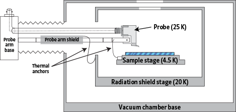 FWPX vacuum chamber and radiation shields